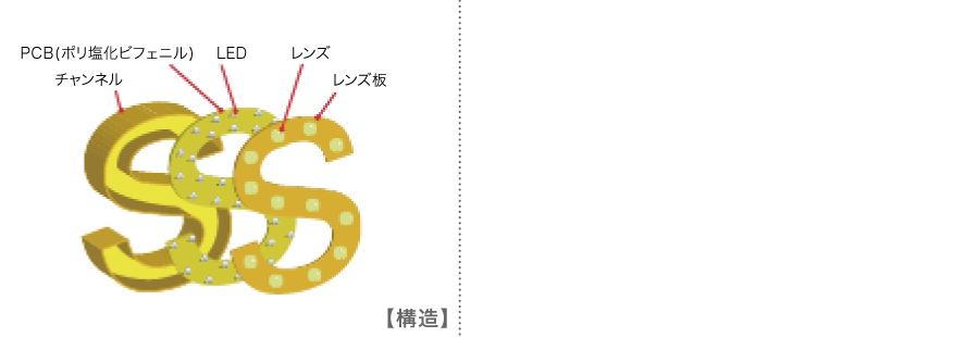 DOT/LENS(ゴールドメッキ)タイプの構造