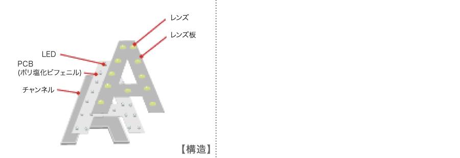 DOT/LENS(普通塗装)タイプの構造