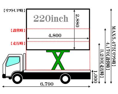 LEDビジョントラックの仕様