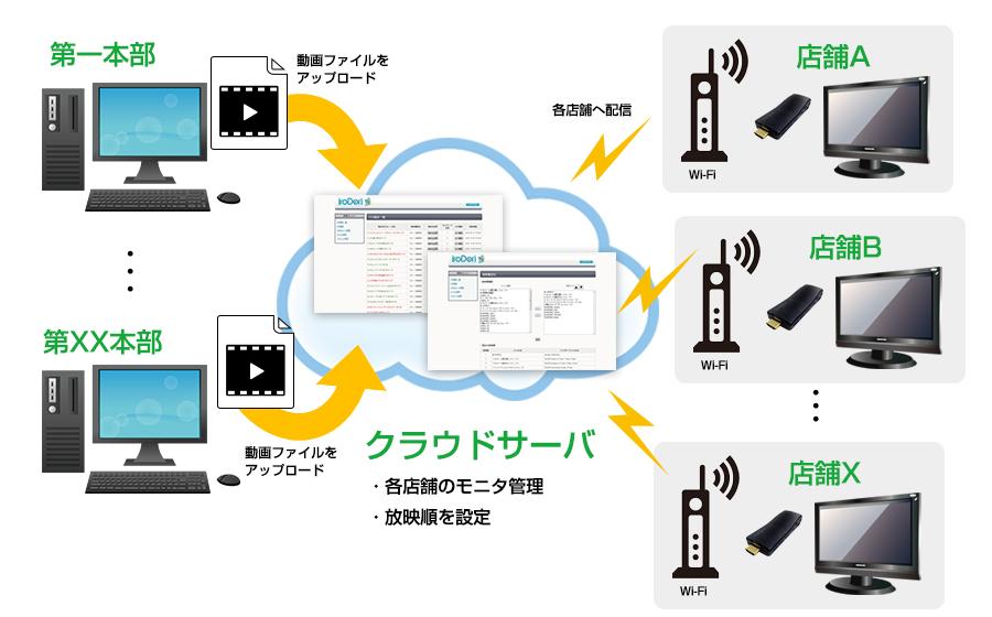 ネットワーク接続イメージ
